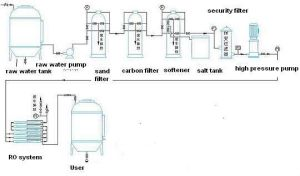 CE Certification Reverse Osmosis Water Treatment Equipment pictures & photos