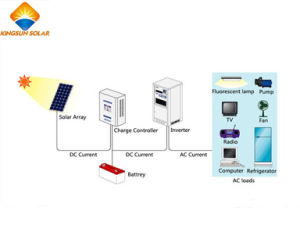 100W High Efficiency Electric off-Grid Solar Energy Power System pictures & photos