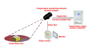 High-Tech Infrared Thermal Temperature Detector pictures & photos