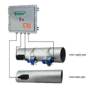 Explosion Proof Wall-Mount Ultrasonic Heat Meter with Clamp-on Transducers