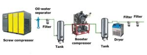 Oil Free High Pressure Air Compressor System (BC-10/40) pictures & photos
