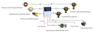 Alarm IR+UV Explosion Proof Flame Detector Alarm System pictures & photos