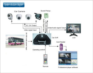 GPS Car DVR/ SD Card Mobile DVR/ H. 264 Format Car DVR (HT-6705)