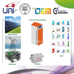 Sontian Solar Power Box 2000 to 6000W for Home Use pictures & photos