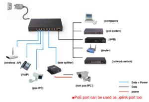 Power Supply for IP Phone 8 Port Fast Power Over Ethernet Switch (TS0800F-120) pictures & photos