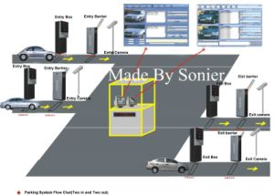 Affordable Parking System Equipment Manufacturers pictures & photos