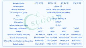 Double Person Single Side Class 100 Laminar Flow Cabinet pictures & photos