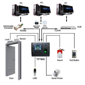 Biometric Fingerpirnt Time Attendance and Access Control with Internal Camera (TFT900) pictures & photos