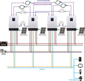Hybrid Solar Inverter System From 2kVA to 30kVA pictures & photos