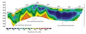 500m Underground Water Detector Metal Detector Underground Water Detection pictures & photos