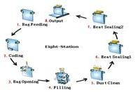Automatic Gusset Bag Weighing Filling & Sealing Machine pictures & photos