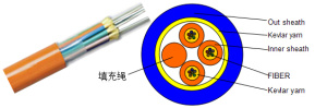 Breakout Tight Buffer Optical Cable pictures & photos