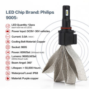 9005 60W 9600lumens Philips LED Headlights pictures & photos
