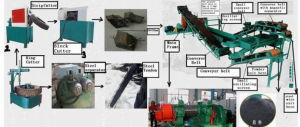 Tire Recycling Machines to Rubber Powder / Waste Tire Crushing Machine pictures & photos