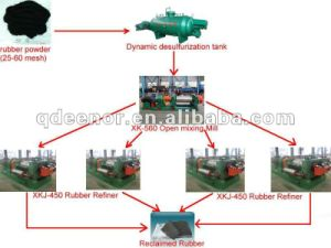 High Efficiency Used Tire Recycling Machine / High Tensile Strength Reclaimed Rubber Sheet Making Machine pictures & photos