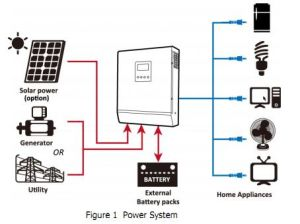 off Grid Solar Inverter High Frequency Pure Sine Wave pictures & photos