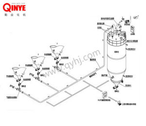 Negative Pressure Dilute Phase Pneumatic Conveying System pictures & photos