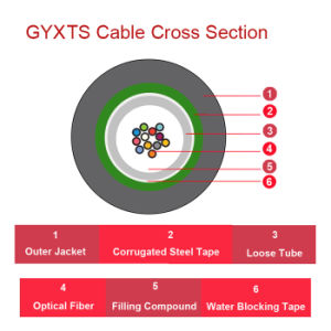 Central Loose Tube Outdoor Optical Cable - Gyxts (Non Steel Wires Armored Type) pictures & photos