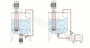 Frl Intermittent High-Shear Dispersing Emulsifier (C Type) pictures & photos