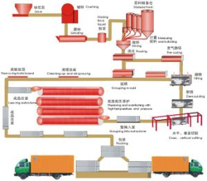 AAC Plant (drawing) pictures & photos