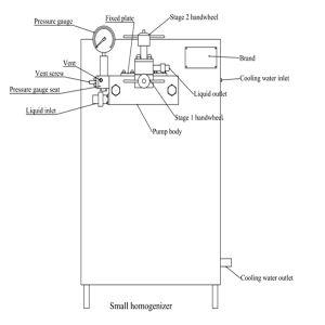 Juice Beverage High Pressure Homogenizer (GJB1000-25) pictures & photos