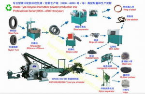 Waste Tire Recyclnig Rubber Powder Machine / Rubber Machinery
