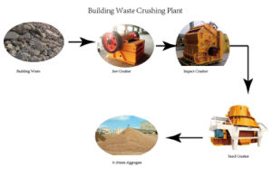 Concrete Waste Crushing Production Line pictures & photos