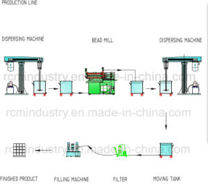 Horizontal Paint Mixer (RPSM-Series) pictures & photos
