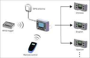 GPS Bus/Tourist Car Audio Guide System pictures & photos