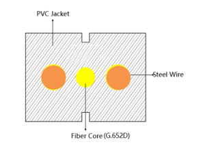 Single-Mode Single Core Fiber Optic Cables for Plug and Play Function pictures & photos