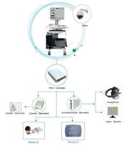 Med-EEG-D Digital EEG ERP System Medical Apparatus pictures & photos