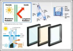 Heat Resistant Low-E Insulated Glass with Ce/SGS/ISO Certificate pictures & photos