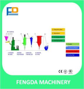 China High Efficiency Pulverizer for Feed Grinding Machine (SWFL130) pictures & photos