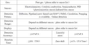 Carbon Dioxide Gas Analyzer (MOT-500) pictures & photos