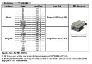 Digital CD Changer for Citroen Peugeot (USB SD MP3 Car Interface) pictures & photos