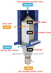 New Design High Effciency and Energy Saving Powder Flow Heat Exchanger pictures & photos