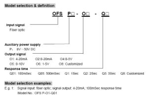 Fiber Optic Signal to Analog Signal Isolated Transceiver pictures & photos