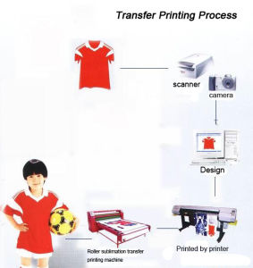 Automatic Roller Sublimation Heat Transfer Digital Printing Machine pictures & photos