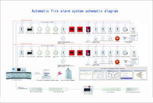 Fire Alarm Controller pictures & photos