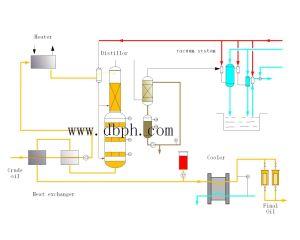 Veg oil Deodorizering & Distilling equipment pictures & photos