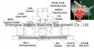 Simple Structure and Reliable Operaion -Vertical Combination Crusher pictures & photos