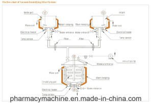 Zrj Series Cosmetc Vacuum Homogenizing Emulsifying Machine pictures & photos