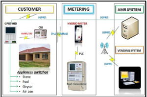 Integrated Prepaymen Ami Solutions Remote Vending Billing Data Appliance Control RF PLC Automatic Top - up pictures & photos