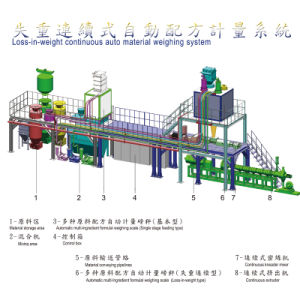 Complete Production Line With Loss-in-Weight Continuous Weighing System