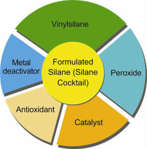 Silane Cocktail equiv. to Silcat RHS pictures & photos