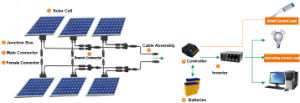 Poly Solar Panel 100W pictures & photos