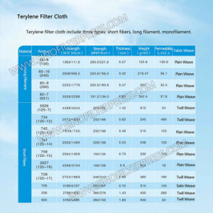 Easy Washing Monofilament Filter Cloth for Chemicals pictures & photos