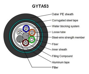 GYTA53 Armoured Underground Fiber Optic Cable pictures & photos