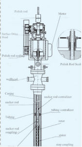 Single Head Progressive Cavity Pump System (Lifting Distance 1100mm) pictures & photos