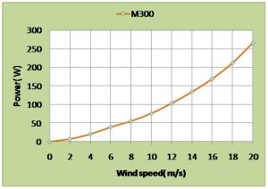 300W Wind Turbine Solar Hybrid Streetlight Wind Power System Wind Driven Generator Wind Mill pictures & photos